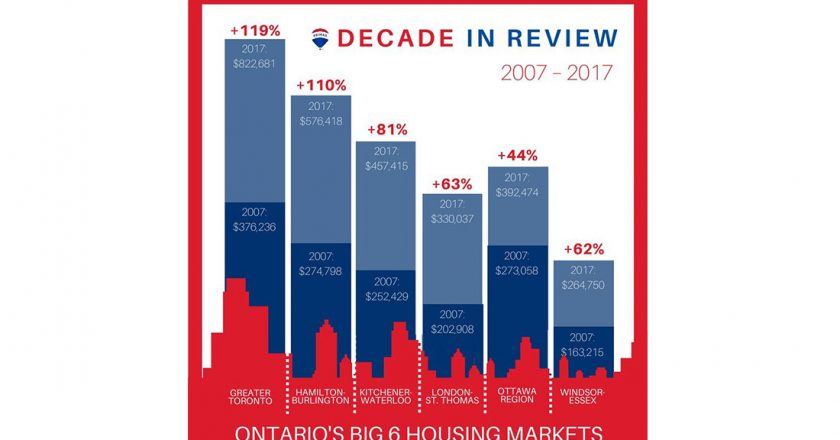 Ontario Housing Market Posts Significant Gains Over Past Decade